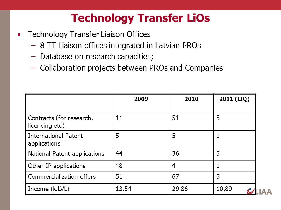 Technology Transfer LiOs