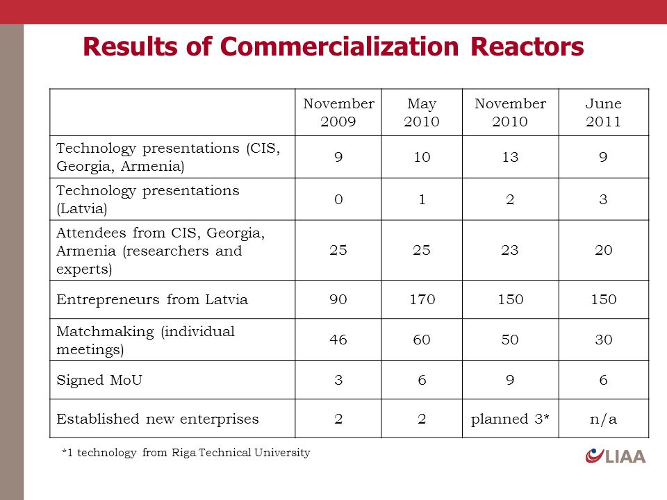 Results of Commercialization Reactors