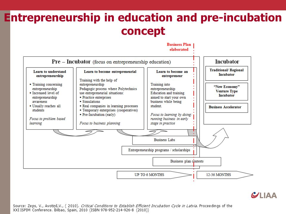 Entrepreneurship in education and pre-incubation concept