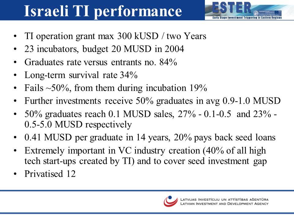 Israeli TI performance