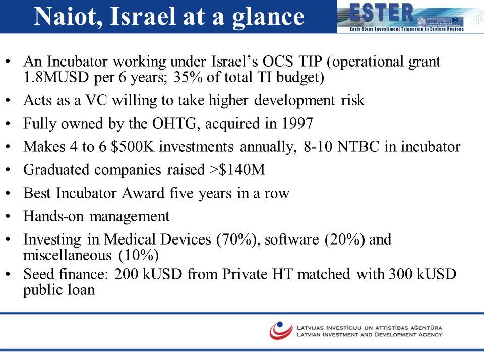 Naiot, Israel at a glance