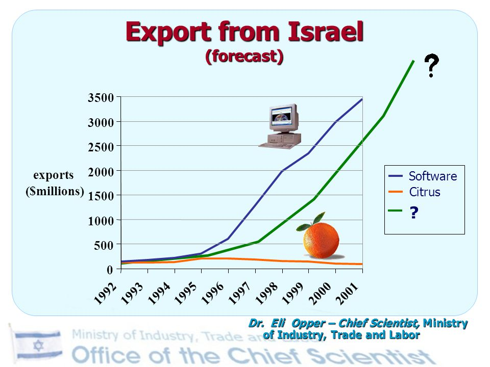 Export from Israel (forecast)