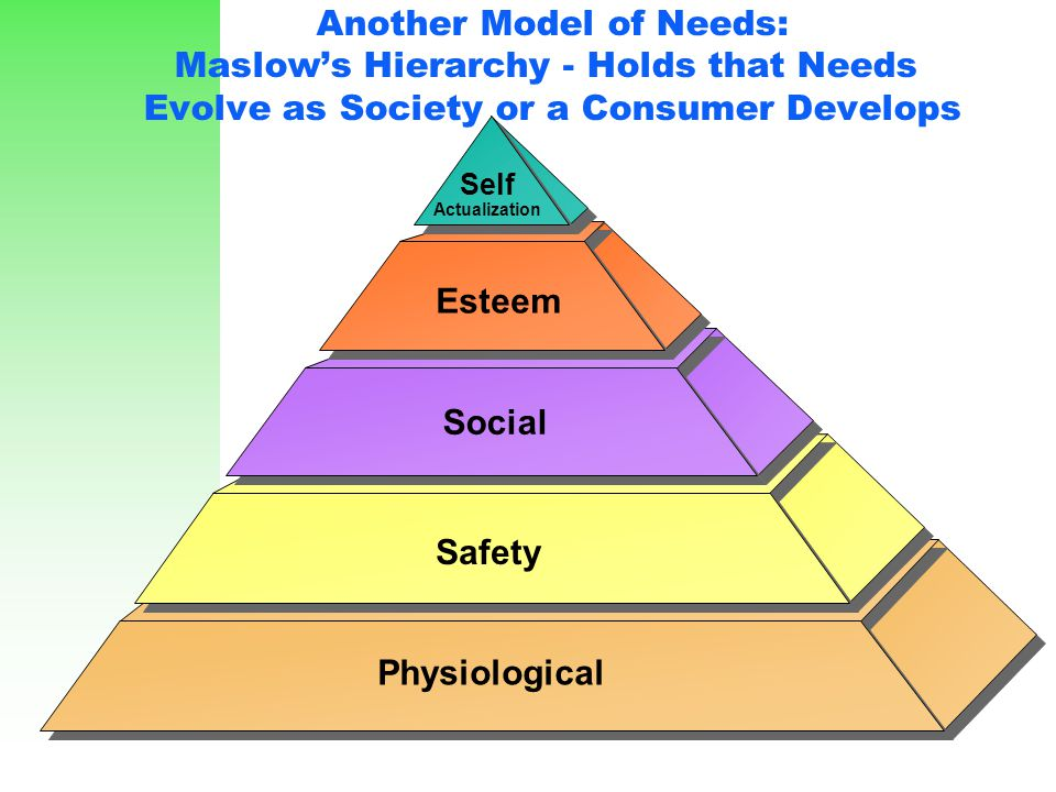 Another Model of Needs: Maslow's Hierarchy - Holds that Needs Evolve as Society or a Consumer Develops