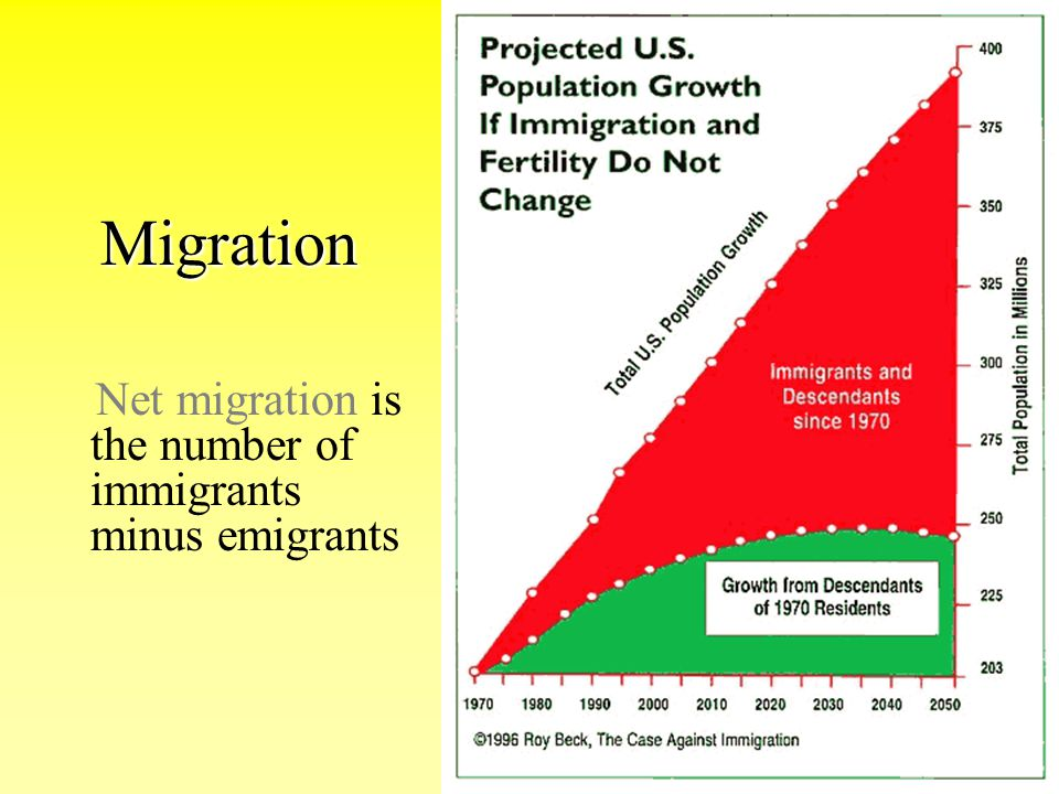 Migration Net migration is the number of immigrants minus emigrants