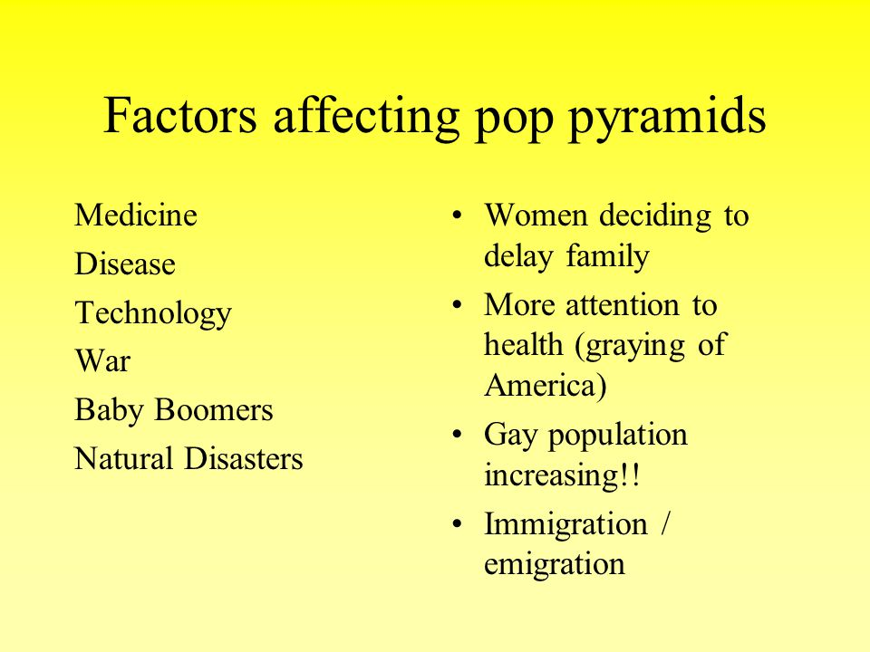 Factors affecting pop pyramids