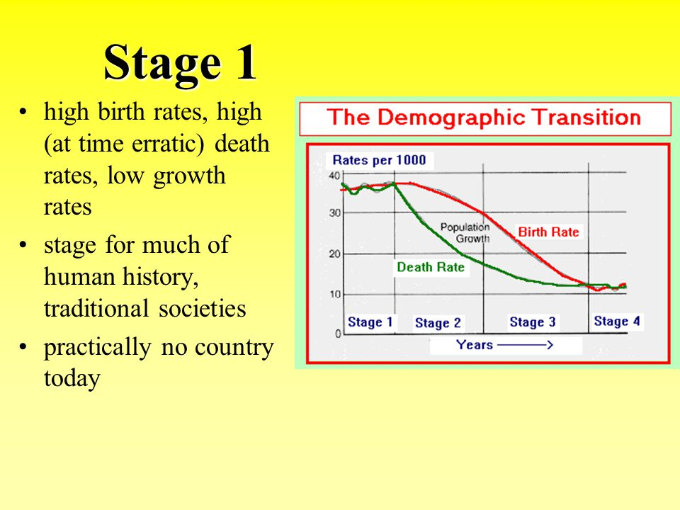 Stage 1 high birth rates, high (at time erratic) death rates, low growth rates. stage for much of human history, traditional societies.