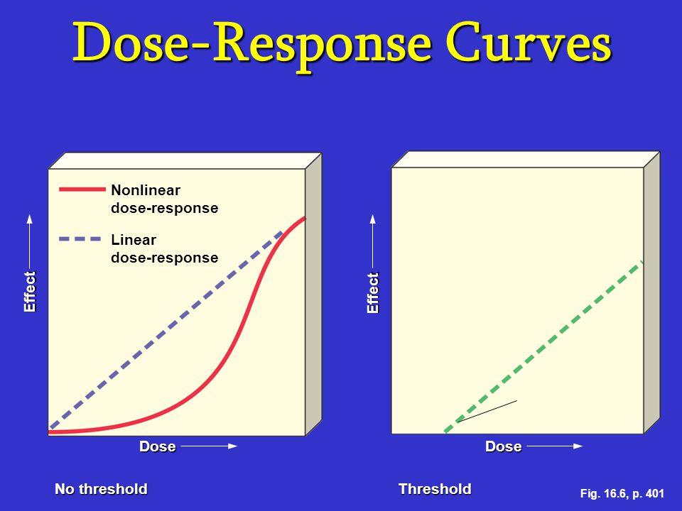 Dose-Response Curves Effect Dose Nonlinear dose-response Linear