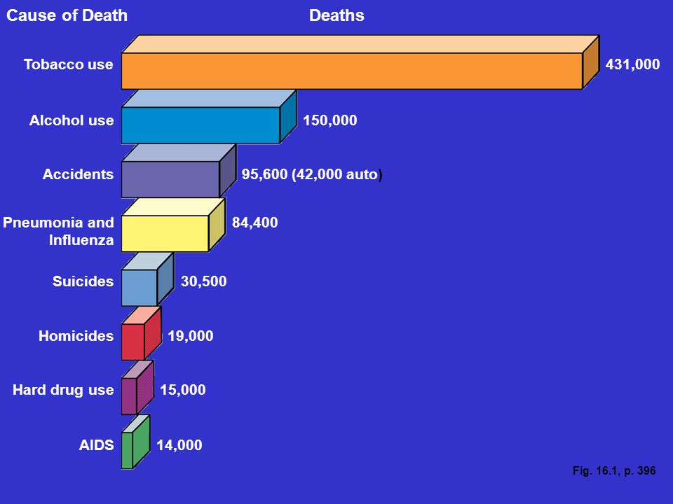Cause of Death Deaths Tobacco use 431,000 Alcohol use 150,000