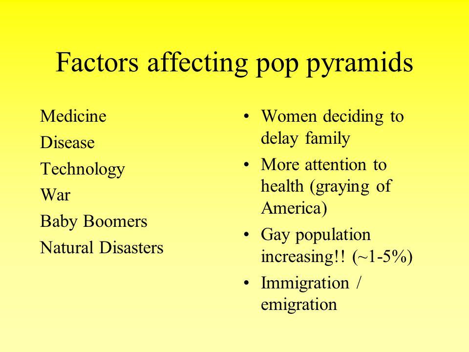 Factors affecting pop pyramids