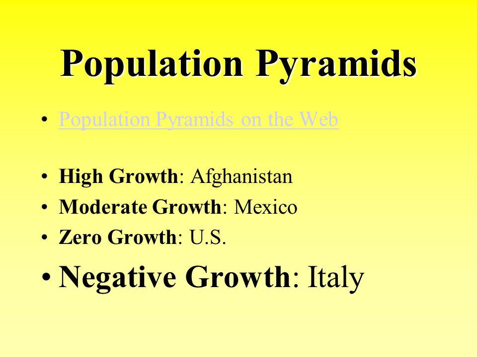 Population Pyramids Negative Growth: Italy
