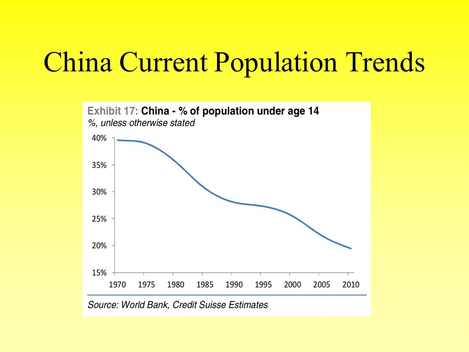 China Current Population Trends