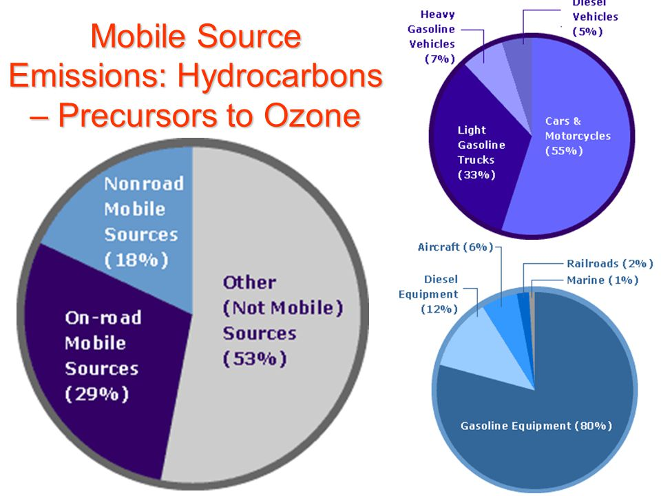 Mobile Source Emissions: Hydrocarbons – Precursors to Ozone