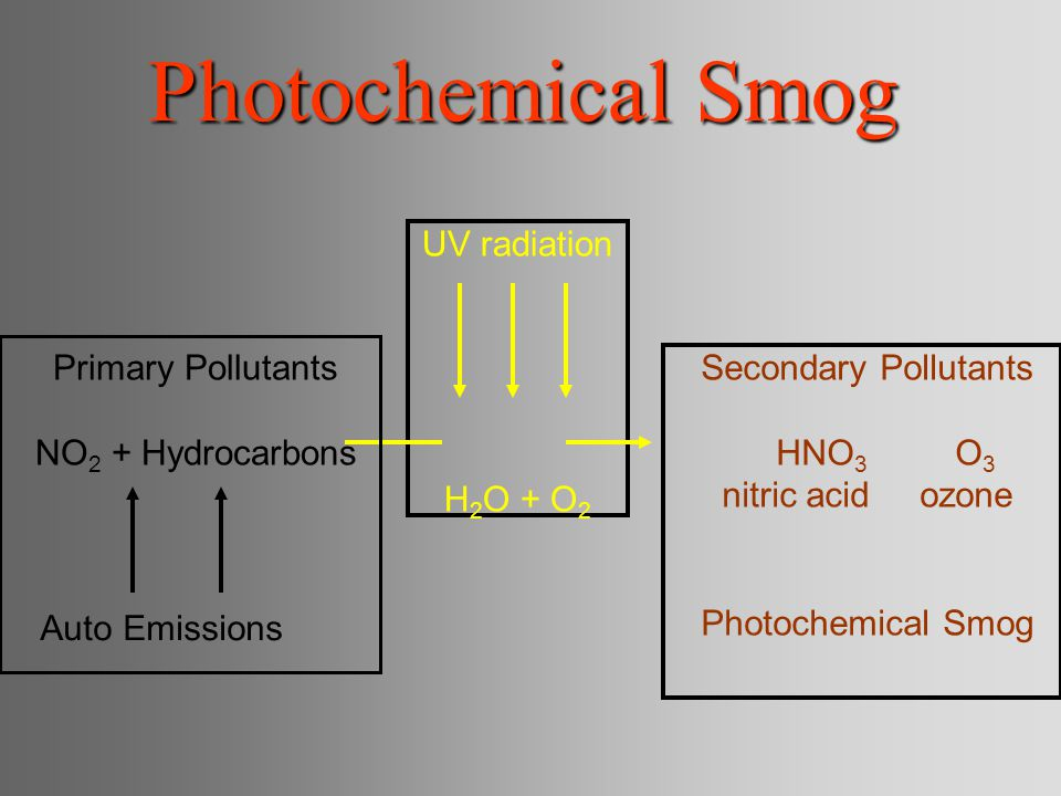 Photochemical Smog UV radiation H2O + O2 Primary Pollutants