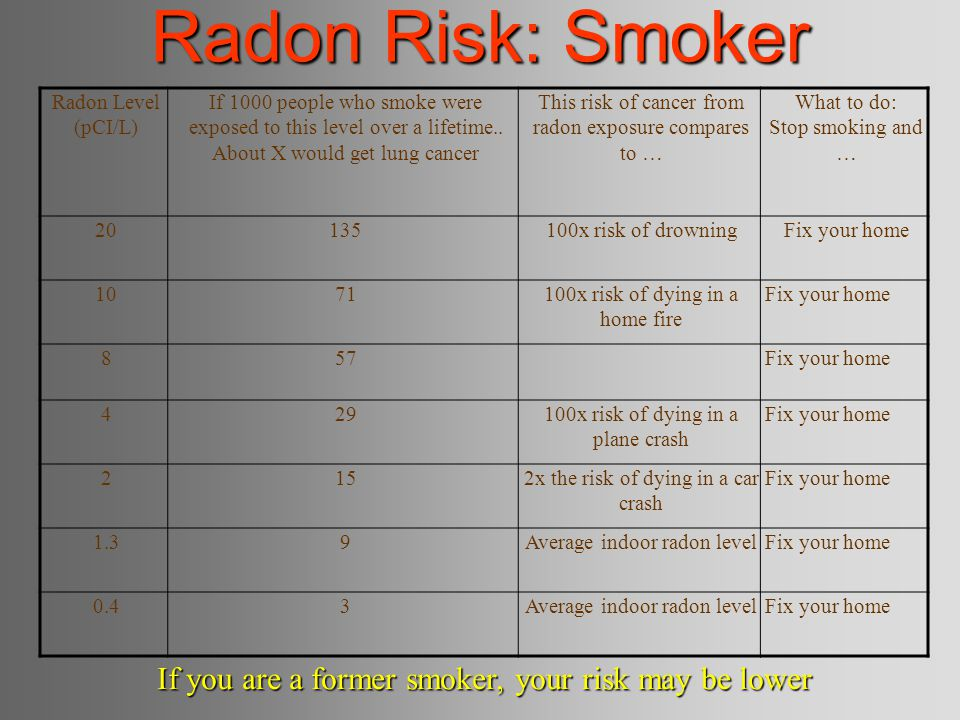 Radon Risk: Smoker If you are a former smoker, your risk may be lower