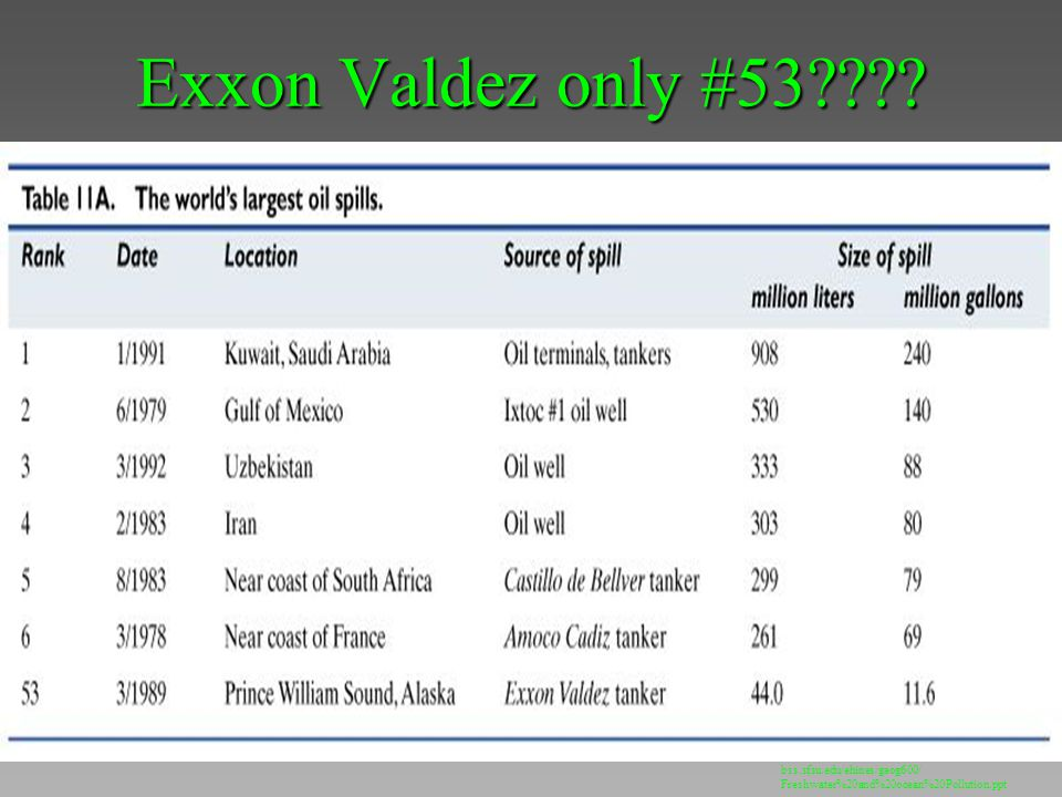 Exxon Valdez only #53 bss.sfsu.edu/ehines/geog600/ Freshwater%20and%20ocean%20Pollution.ppt