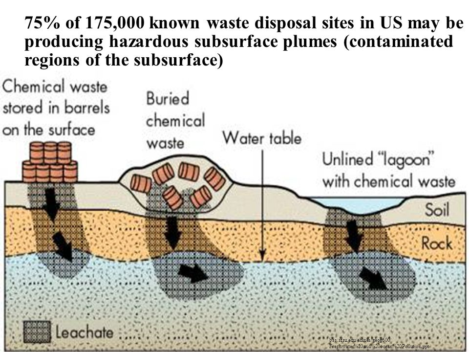 75% of 175,000 known waste disposal sites in US may be producing hazardous subsurface plumes (contaminated regions of the subsurface)
