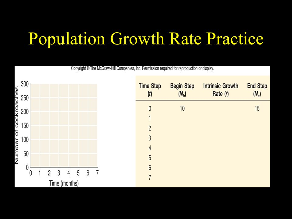 Population Growth Rate Practice