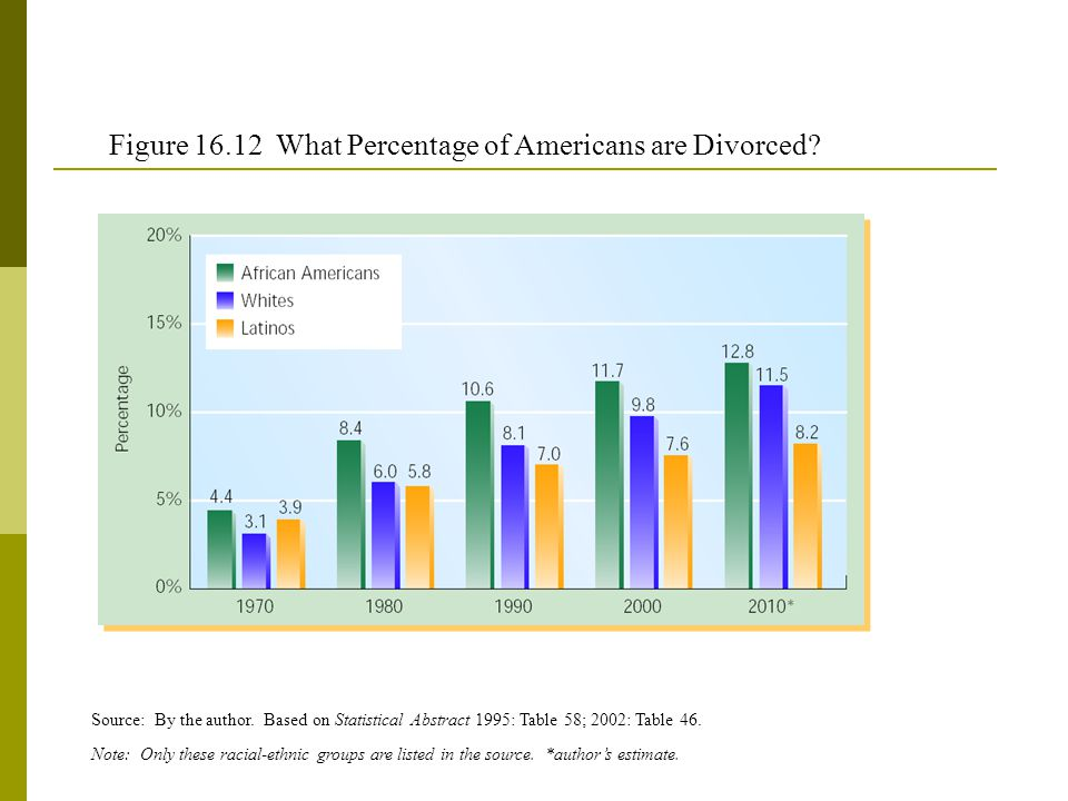 Figure 16.12 What Percentage of Americans are Divorced