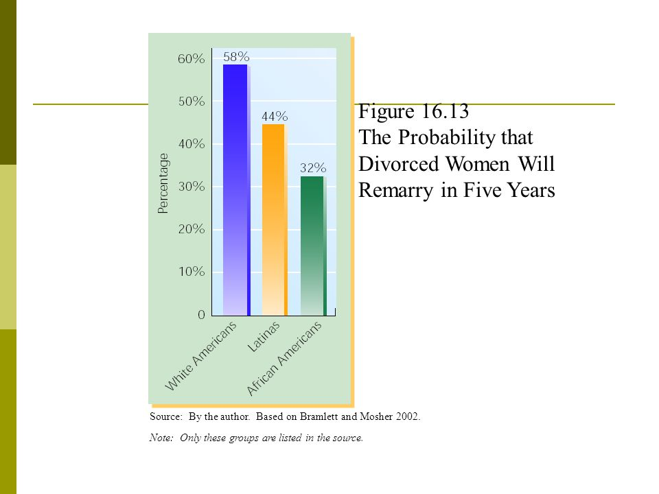 Figure 16.13 The Probability that Divorced Women Will Remarry in Five Years