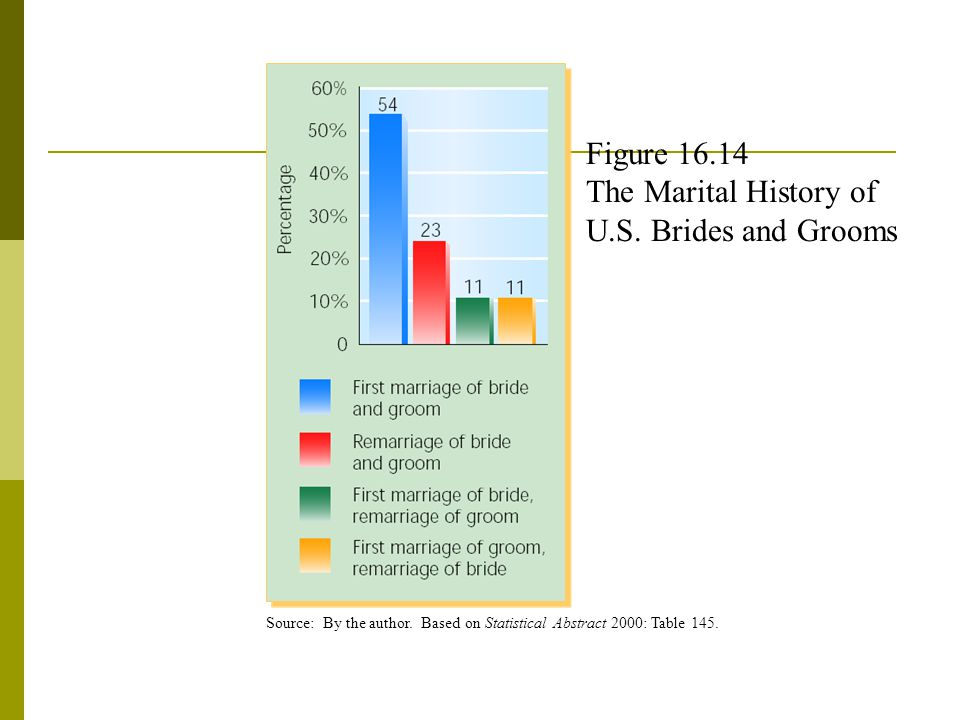 Figure 16.14 The Marital History of U.S. Brides and Grooms