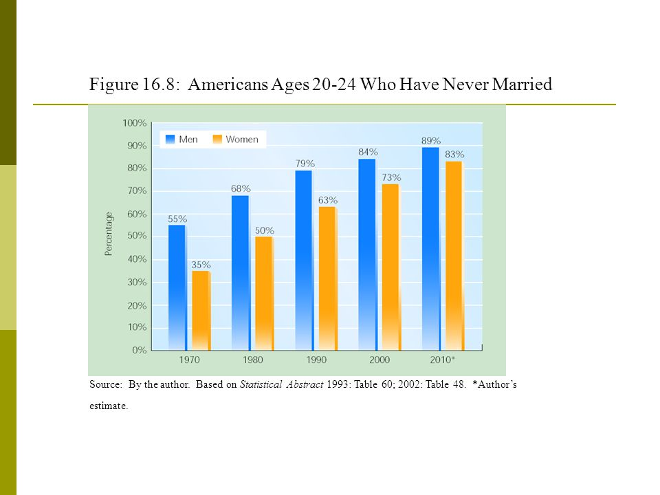 Figure 16.8: Americans Ages 20-24 Who Have Never Married
