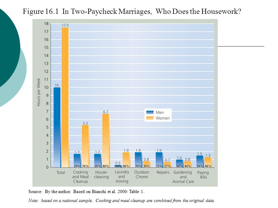 Figure 16.1 In Two-Paycheck Marriages, Who Does the Housework