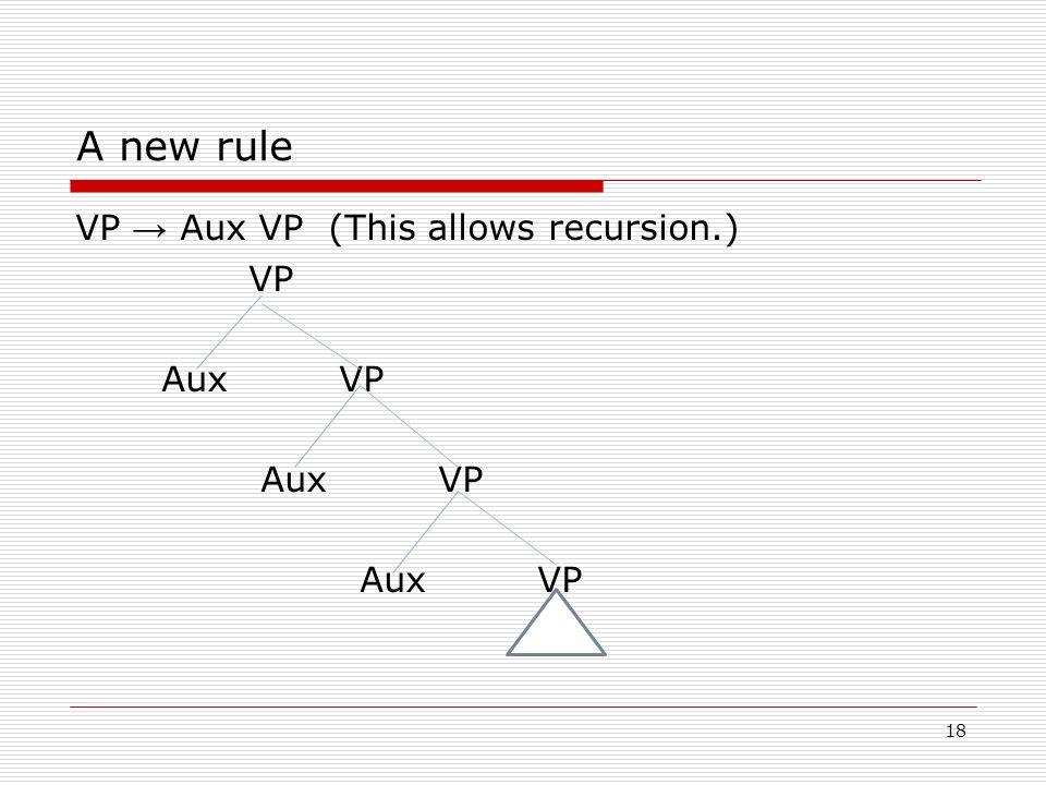 A new rule VP → Aux VP (This allows recursion.) VP Aux VP