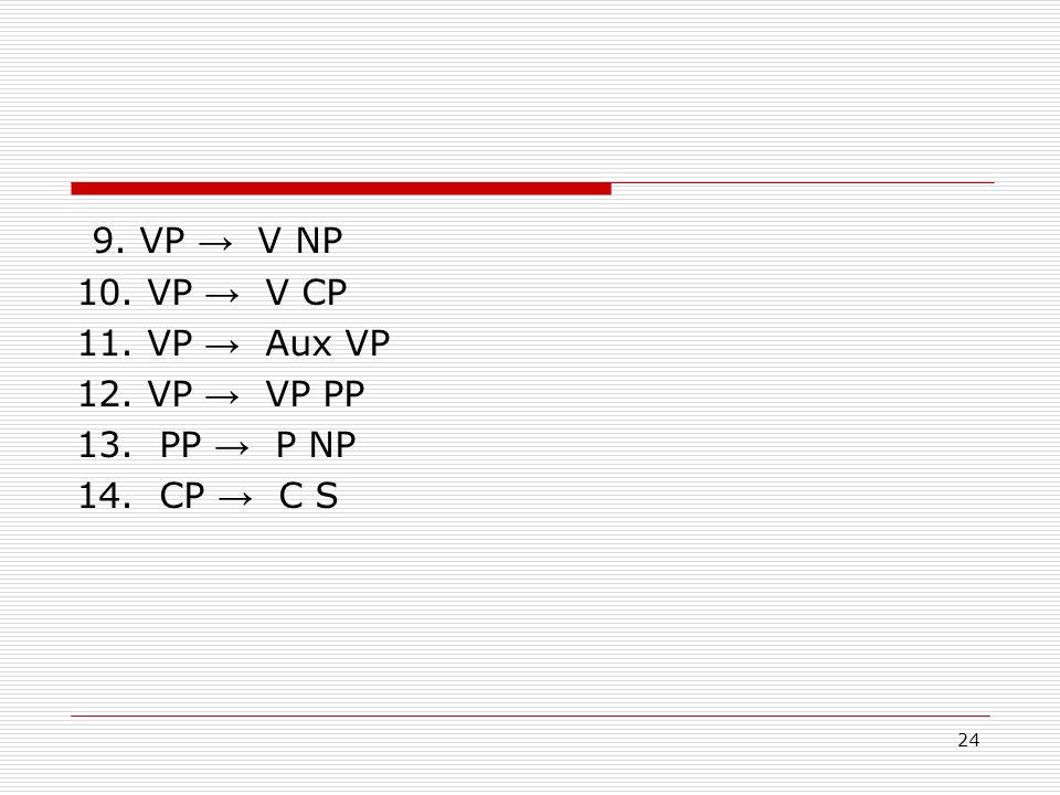 9. VP → V NP 10. VP → V CP 11. VP → Aux VP 12. VP → VP PP