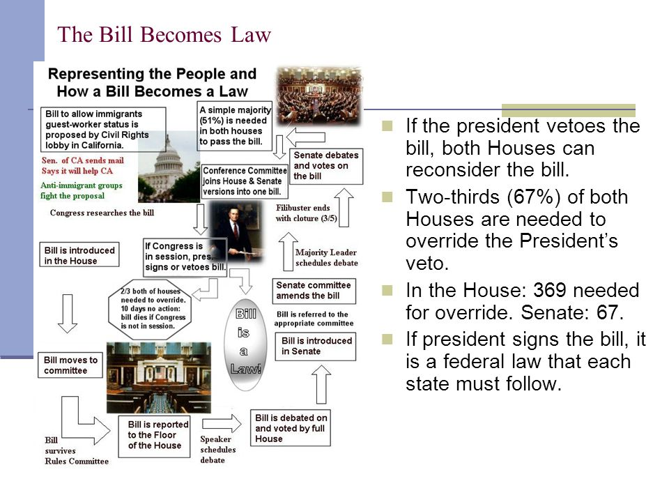 The Bill Becomes Law If the president vetoes the bill, both Houses can reconsider the bill.