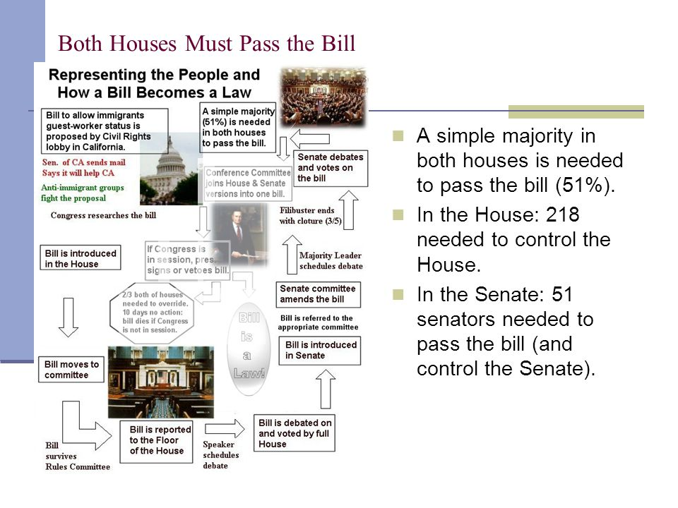 Both Houses Must Pass the Bill