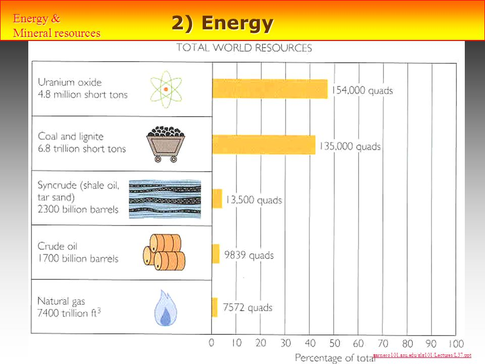 2) Energy Energy & Mineral resources