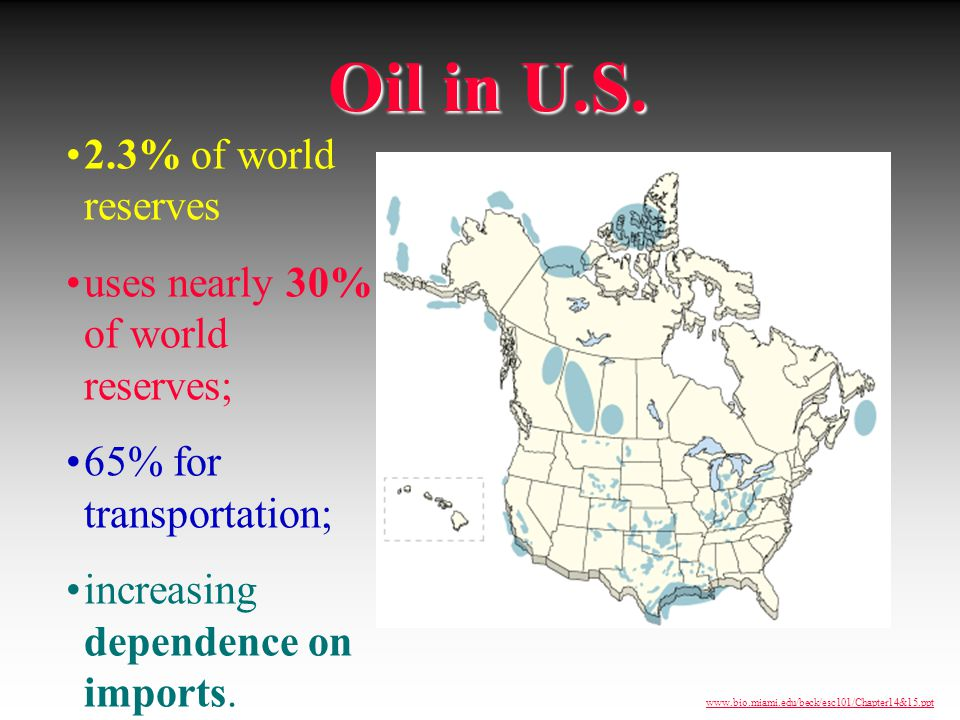 Oil in U.S. 2.3% of world reserves uses nearly 30% of world reserves;