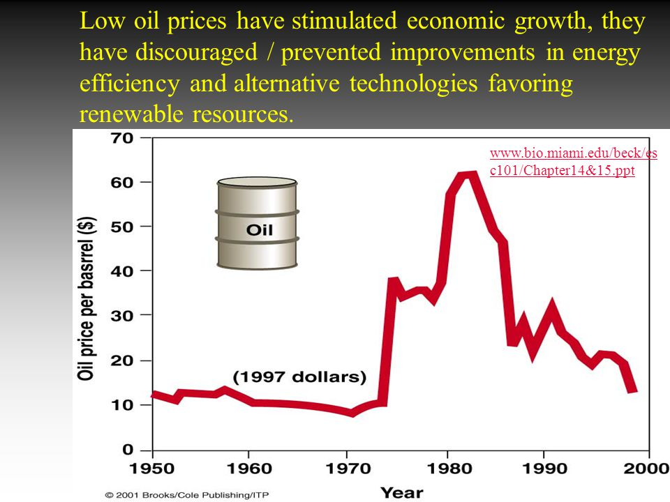 Low oil prices have stimulated economic growth, they have discouraged / prevented improvements in energy efficiency and alternative technologies favoring renewable resources.