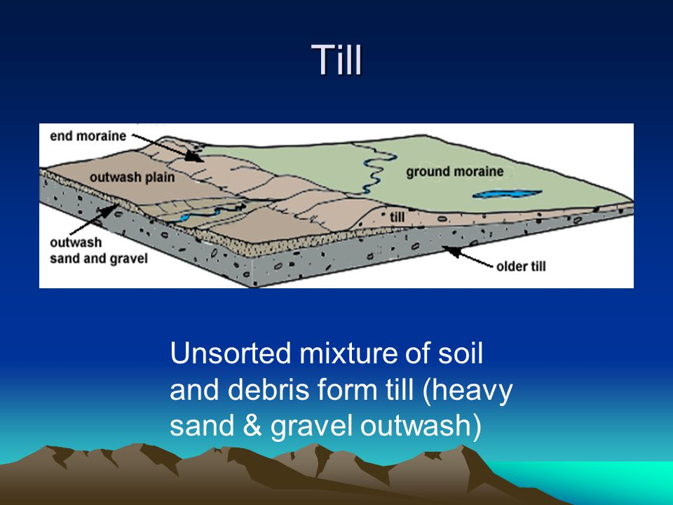 Till Unsorted mixture of soil and debris form till (heavy sand & gravel outwash)