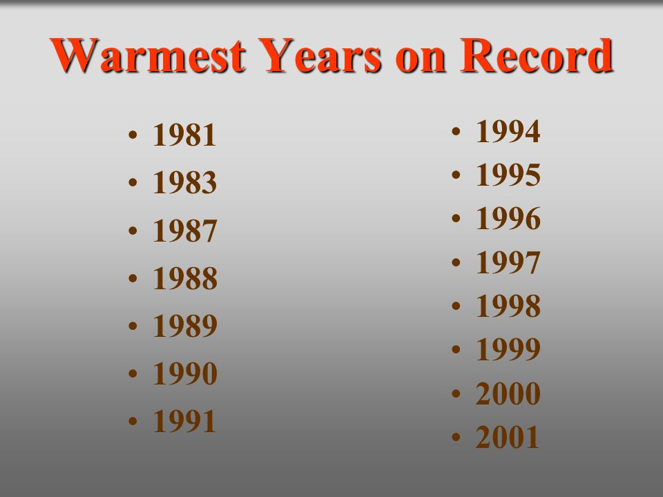 Warmest Years on Record