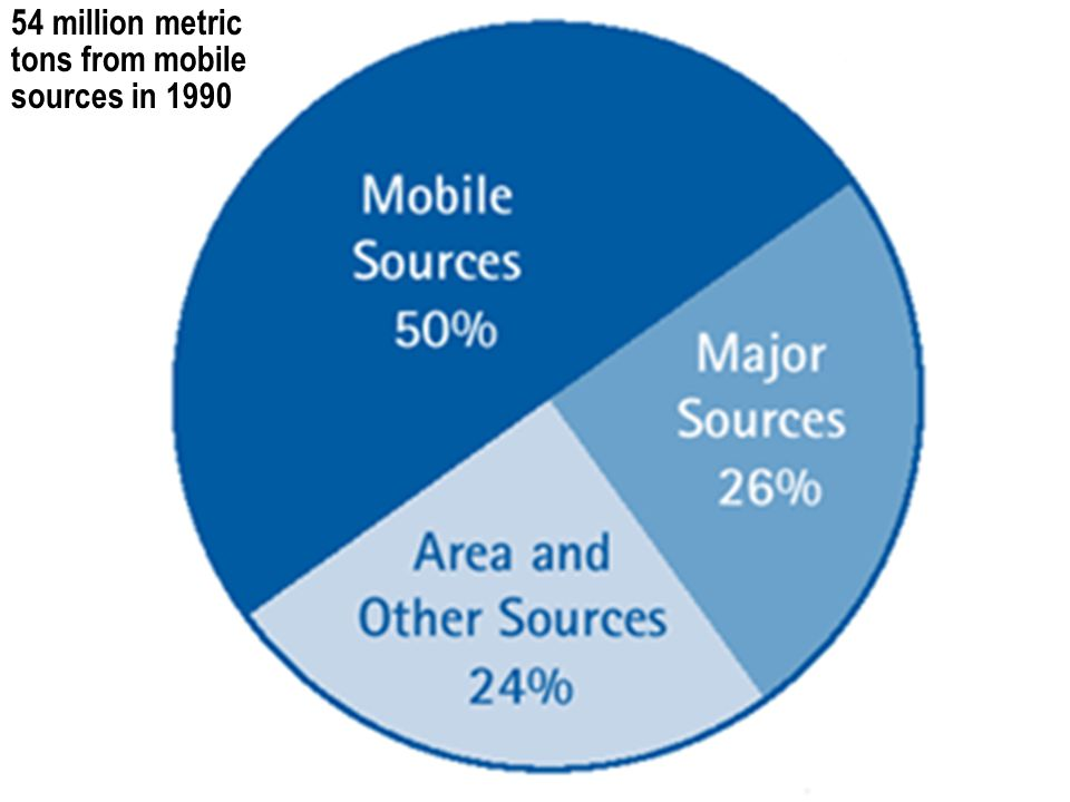54 million metric tons from mobile sources in 1990