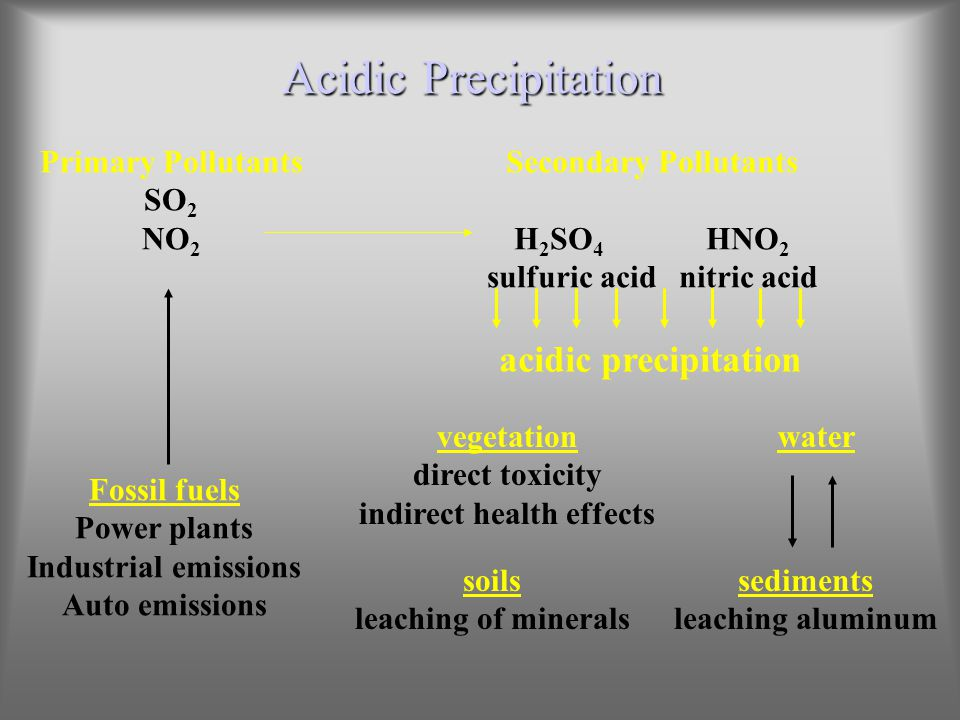 sulfuric acid nitric acid indirect health effects