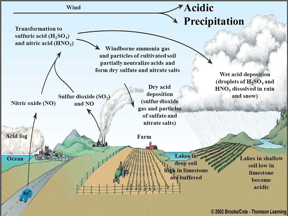 Acidic Precipitation Wind Transformation to sulfuric acid (H2SO4)