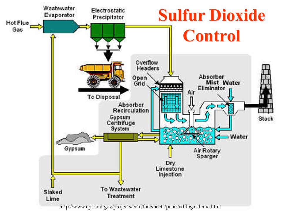Sulfur Dioxide Control