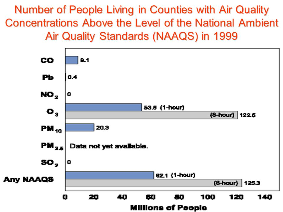 Number of People Living in Counties with Air Quality Concentrations Above the Level of the National Ambient Air Quality Standards (NAAQS) in 1999