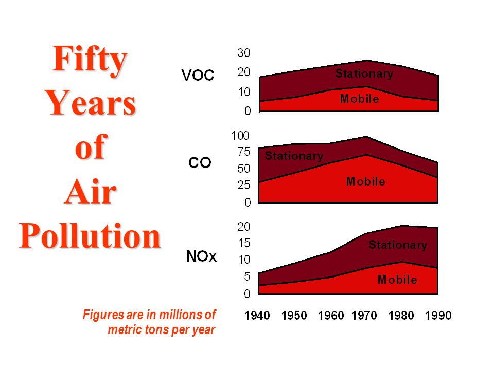 Fifty Years of Air Pollution