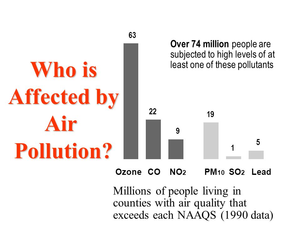 Who is Affected by Air Pollution