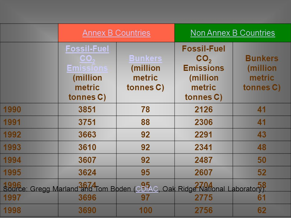 Fossil-Fuel CO2 Emissions (million metric tonnes C)