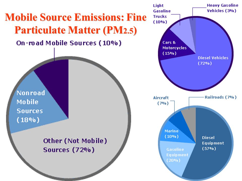 Mobile Source Emissions: Fine Particulate Matter (PM2.5)