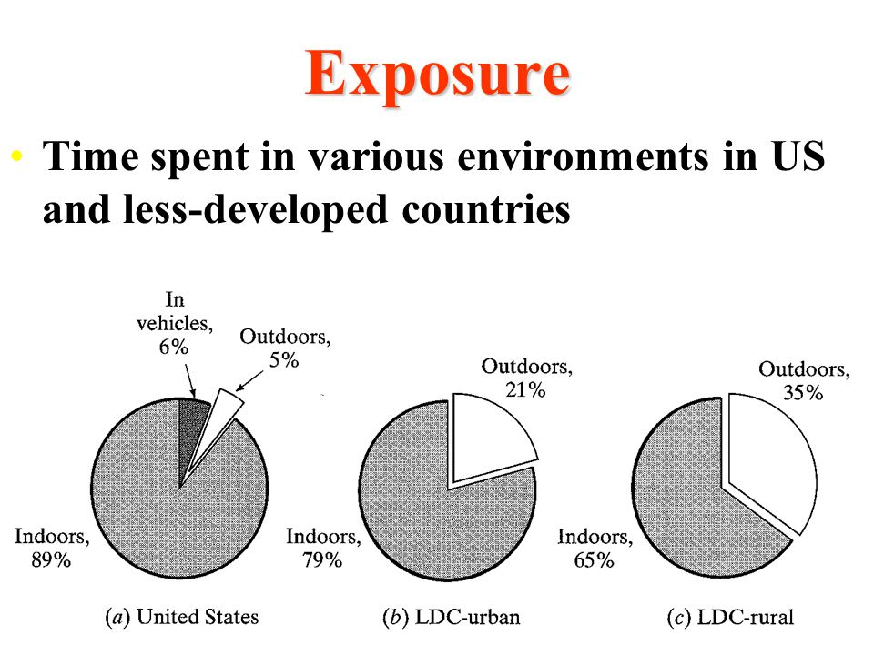 Exposure Time spent in various environments in US and less-developed countries