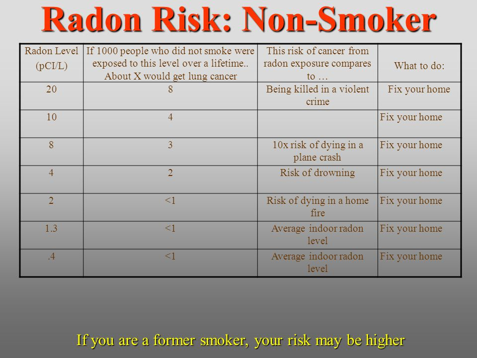 Radon Risk: Non-Smoker