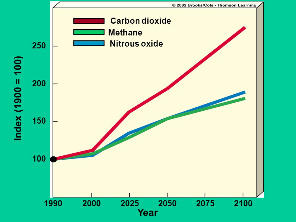 Year 1990. 2000. 2025. 2050. 2075. 2100. 100. 150. 200. 250. Index (1900 = 100) Carbon dioxide.
