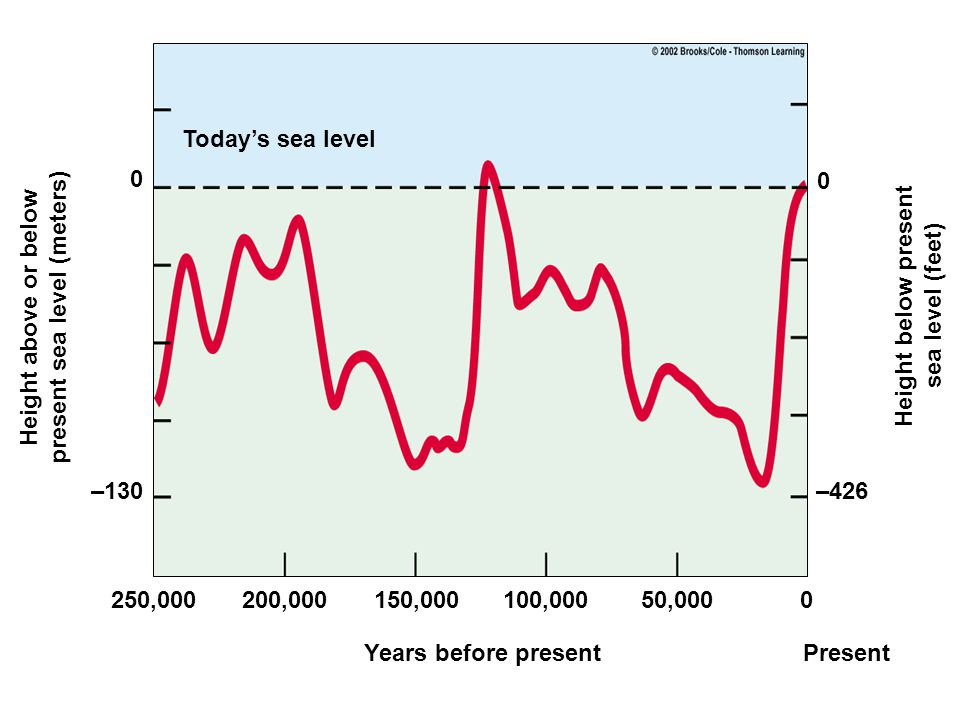 present sea level (meters)