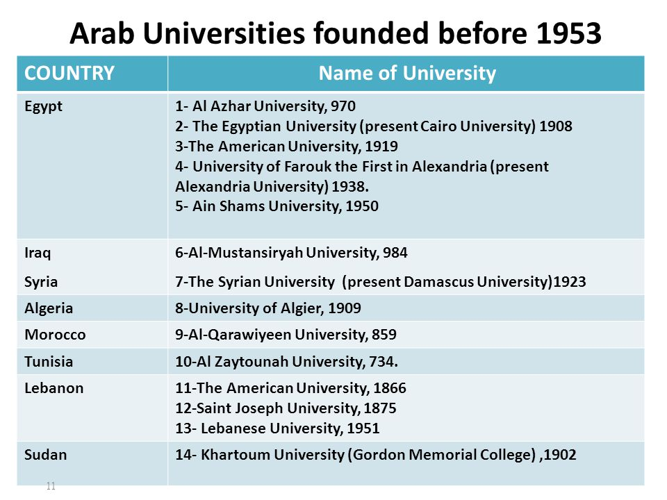 Arab Universities founded before 1953