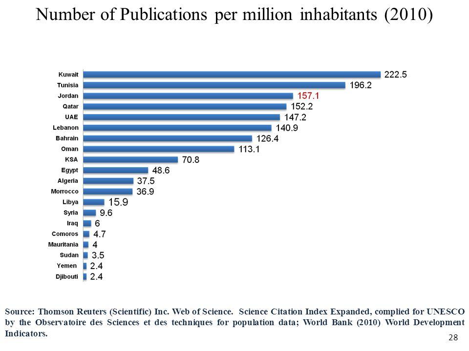 Number of Publications per million inhabitants (2010)
